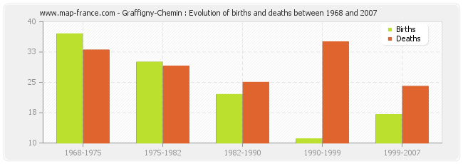 Graffigny-Chemin : Evolution of births and deaths between 1968 and 2007