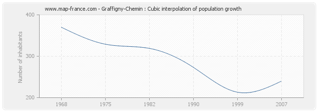 Graffigny-Chemin : Cubic interpolation of population growth