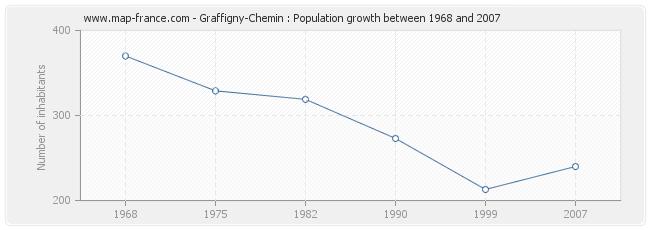 Population Graffigny-Chemin