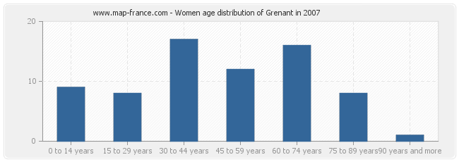 Women age distribution of Grenant in 2007