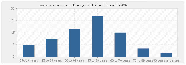 Men age distribution of Grenant in 2007