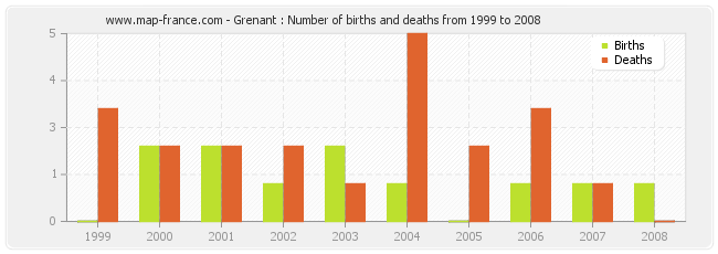 Grenant : Number of births and deaths from 1999 to 2008