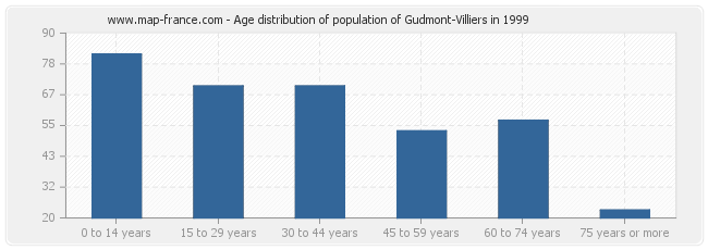 Age distribution of population of Gudmont-Villiers in 1999