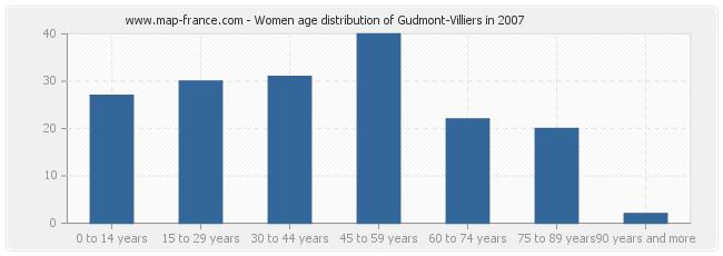 Women age distribution of Gudmont-Villiers in 2007