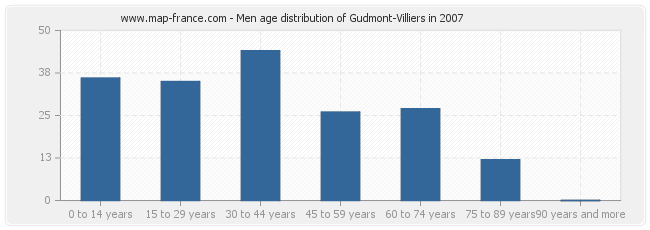 Men age distribution of Gudmont-Villiers in 2007