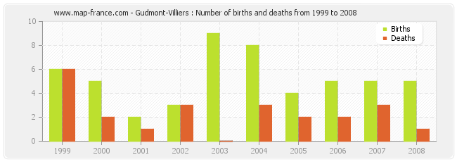 Gudmont-Villiers : Number of births and deaths from 1999 to 2008