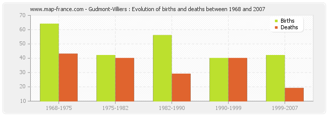 Gudmont-Villiers : Evolution of births and deaths between 1968 and 2007