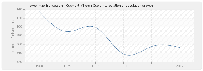 Gudmont-Villiers : Cubic interpolation of population growth