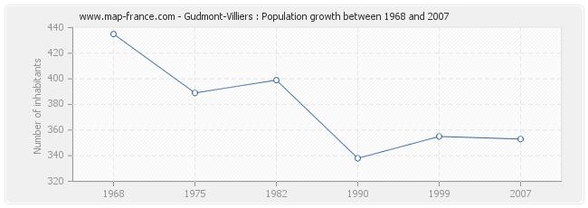 Population Gudmont-Villiers
