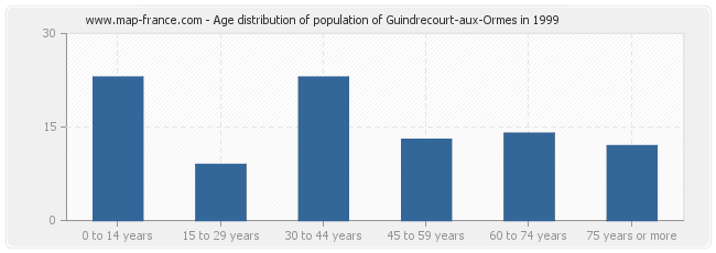 Age distribution of population of Guindrecourt-aux-Ormes in 1999