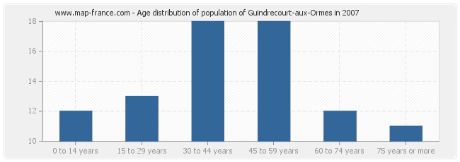 Age distribution of population of Guindrecourt-aux-Ormes in 2007