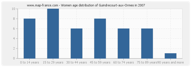 Women age distribution of Guindrecourt-aux-Ormes in 2007