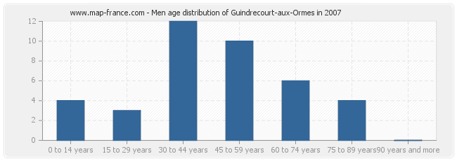 Men age distribution of Guindrecourt-aux-Ormes in 2007