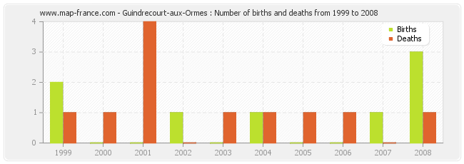 Guindrecourt-aux-Ormes : Number of births and deaths from 1999 to 2008