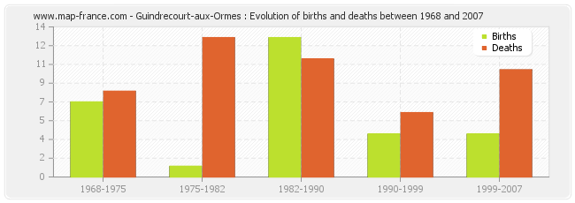 Guindrecourt-aux-Ormes : Evolution of births and deaths between 1968 and 2007