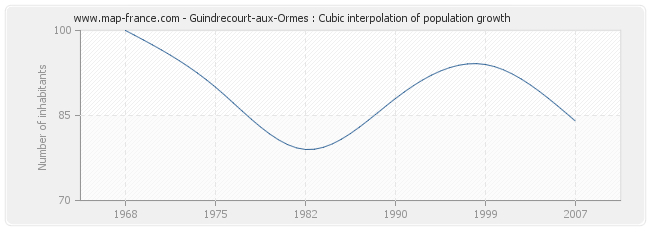 Guindrecourt-aux-Ormes : Cubic interpolation of population growth
