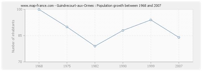 Population Guindrecourt-aux-Ormes