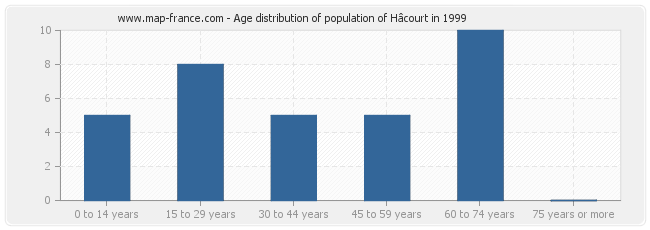 Age distribution of population of Hâcourt in 1999