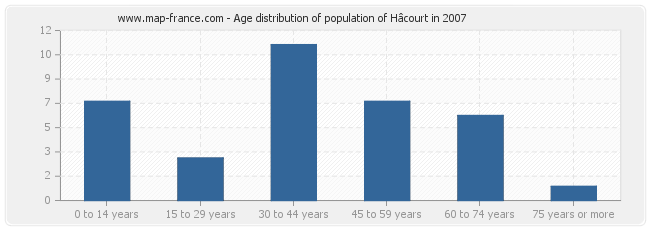 Age distribution of population of Hâcourt in 2007