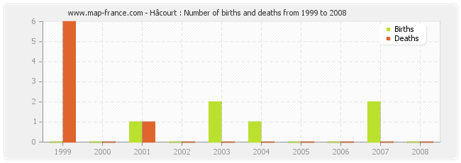 Hâcourt : Number of births and deaths from 1999 to 2008