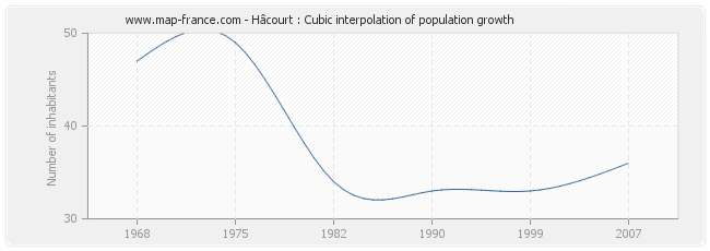 Hâcourt : Cubic interpolation of population growth