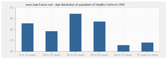 Age distribution of population of Heuilley-Cotton in 1999