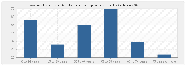 Age distribution of population of Heuilley-Cotton in 2007