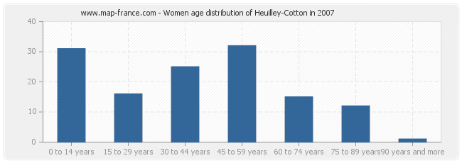 Women age distribution of Heuilley-Cotton in 2007