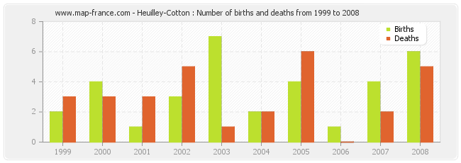 Heuilley-Cotton : Number of births and deaths from 1999 to 2008