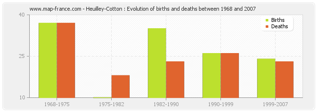 Heuilley-Cotton : Evolution of births and deaths between 1968 and 2007