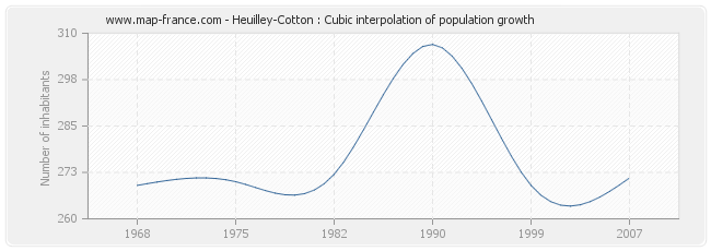 Heuilley-Cotton : Cubic interpolation of population growth