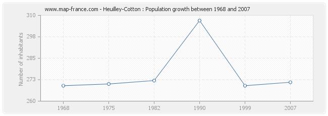 Population Heuilley-Cotton