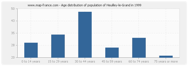 Age distribution of population of Heuilley-le-Grand in 1999