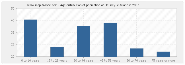 Age distribution of population of Heuilley-le-Grand in 2007