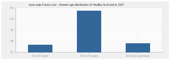 Women age distribution of Heuilley-le-Grand in 2007