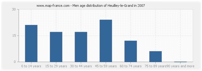 Men age distribution of Heuilley-le-Grand in 2007