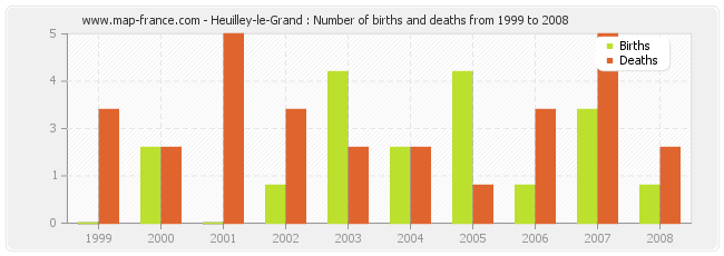 Heuilley-le-Grand : Number of births and deaths from 1999 to 2008