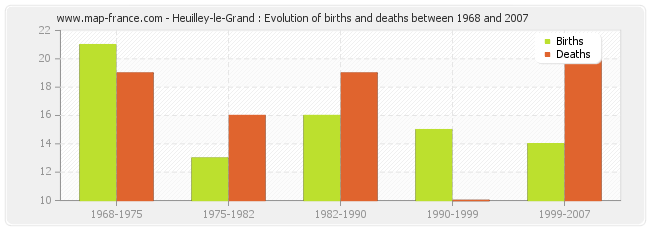 Heuilley-le-Grand : Evolution of births and deaths between 1968 and 2007