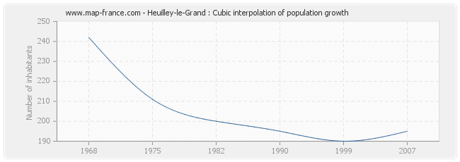 Heuilley-le-Grand : Cubic interpolation of population growth