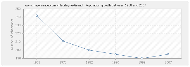 Population Heuilley-le-Grand