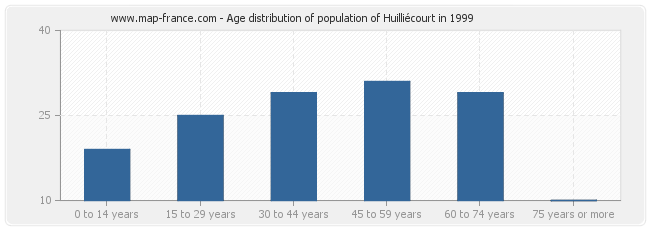 Age distribution of population of Huilliécourt in 1999