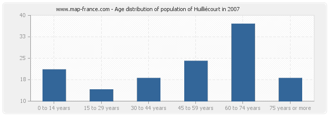 Age distribution of population of Huilliécourt in 2007