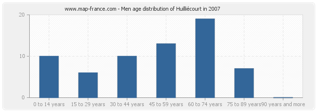 Men age distribution of Huilliécourt in 2007