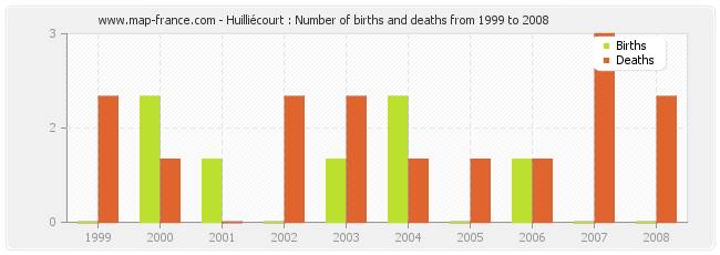 Huilliécourt : Number of births and deaths from 1999 to 2008