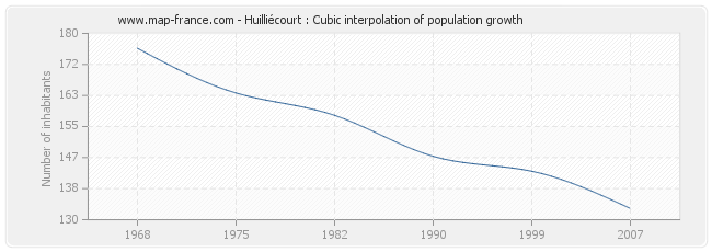 Huilliécourt : Cubic interpolation of population growth