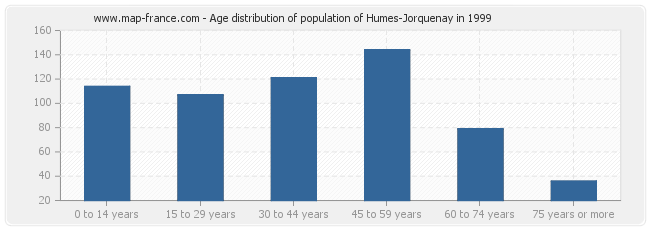 Age distribution of population of Humes-Jorquenay in 1999