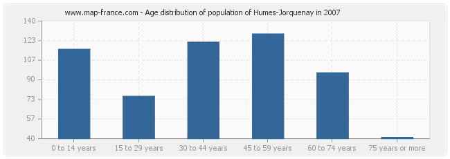 Age distribution of population of Humes-Jorquenay in 2007