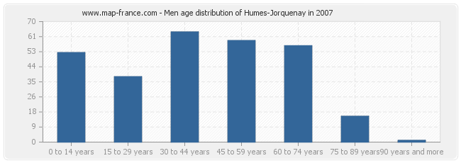 Men age distribution of Humes-Jorquenay in 2007