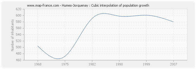 Humes-Jorquenay : Cubic interpolation of population growth