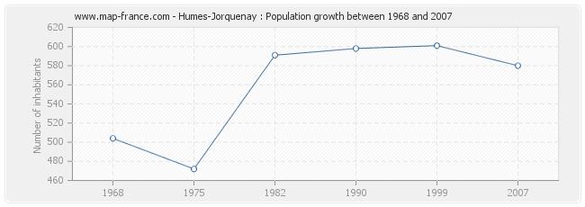 Population Humes-Jorquenay